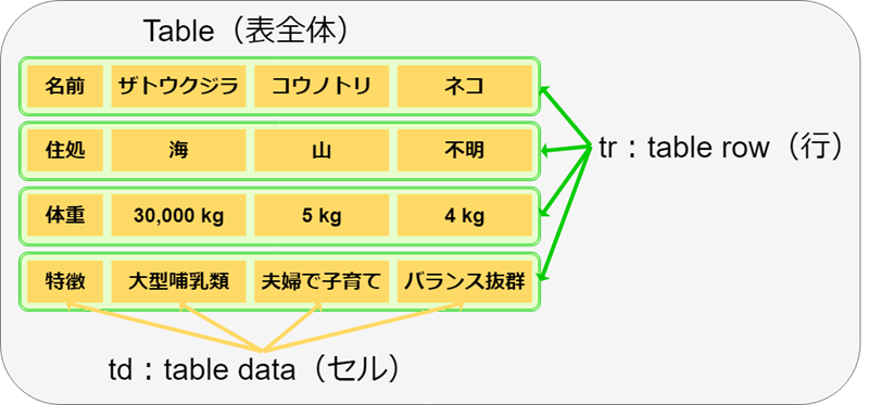 HTMLの表の見方