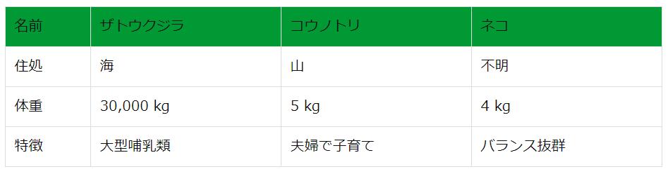 表のカスタマイズ  列を緑にする